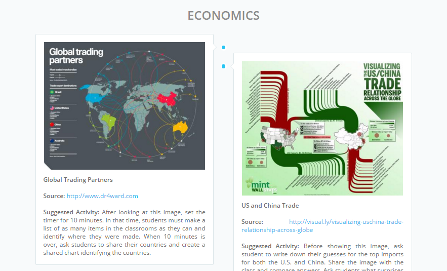 Maps & Images for Teaching Geography: Economics | Sutori